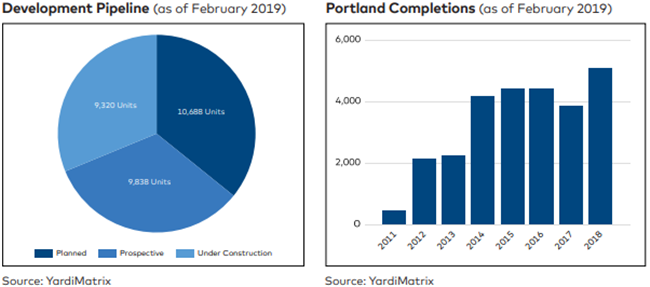 Portland Multifamily Rent Growth Cools
