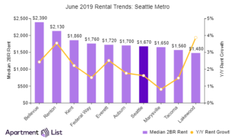 Seattle Sees Six Straight Months Of Rent Increases