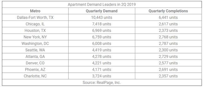 Surging Demand for Apartmentsin Second Quarter of 2019