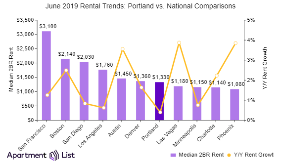 Portland Rents Declined in June for Third Straight Month