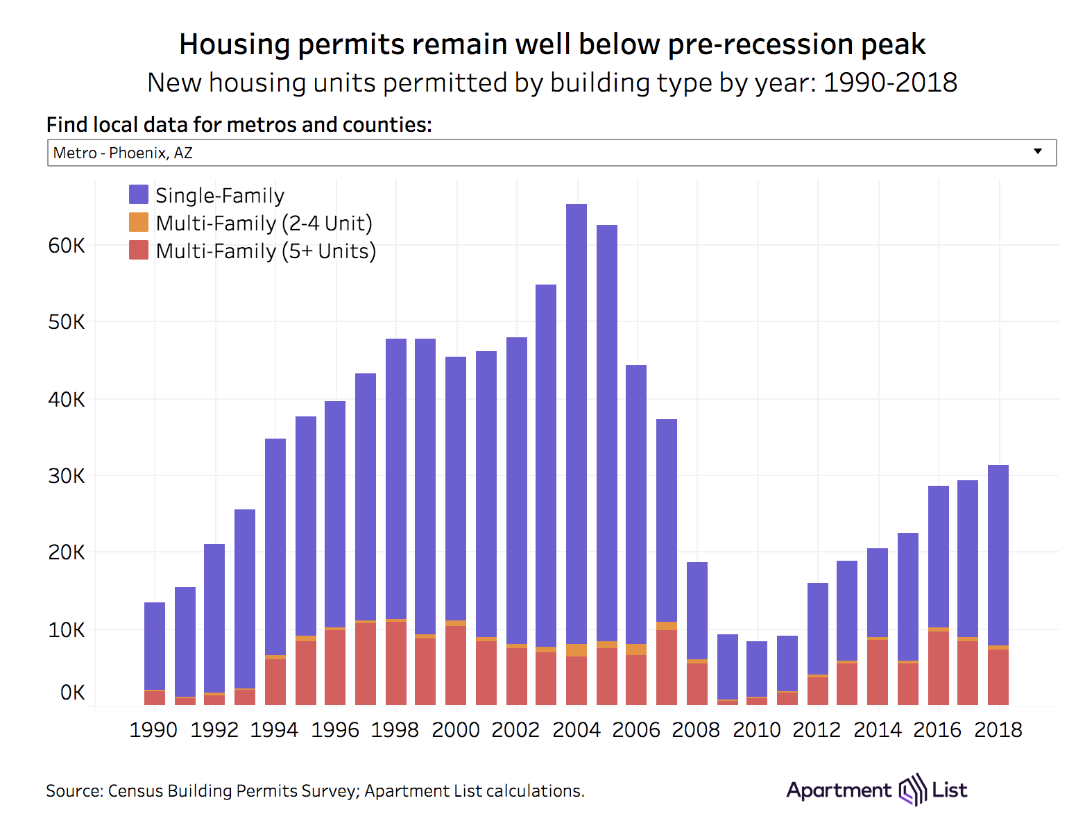 How Has Approved Housing Construction Kept Pace with Job Growth In The West?