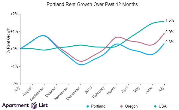 Portland Rents Inch Up After Two Months Of Declines