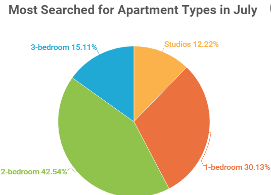 Rent increases in July and most searched apartment types in July