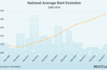 Slowdown in Month-Over-Month Rent Increases Seen Across the U.S.