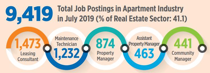 Apartment Maintenance Technician Jobs In High Demand