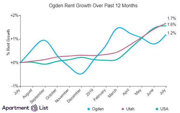 Salt Lake City Rents Declined Over The Past Month and Ogden rents increased