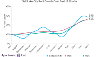 Salt Lake City Rents Declined Over The Past Month