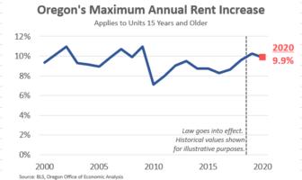2020 Oregon Allowable Rent Increase Cap is 9.9 Percent
