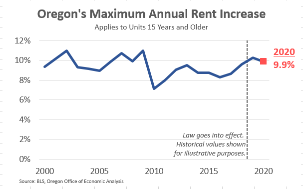 2020 Oregon Allowable Rent Increase Cap is 9.9 Percent