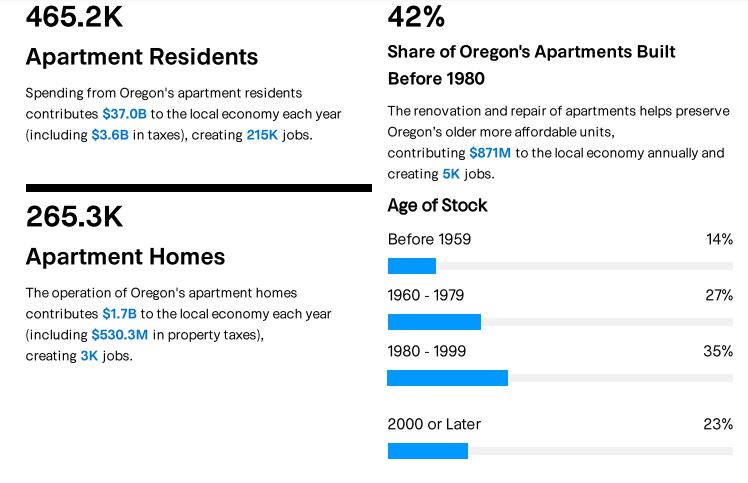 Impact of apartment economy in Oregon