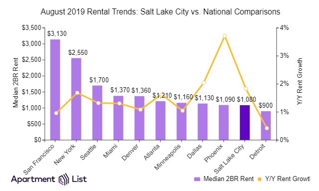 Salt Lake City Rents Declined Slightly Over The Past Month