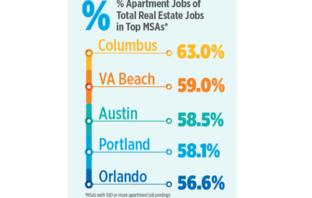 Portland Apartment Jobs Almost 60 Percent Of All Real Estate Jobs