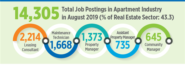 Portland Apartment Jobs Almost 60 Percent Of All Real Estate Jobs