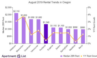 Portland Rents Increase Sharply Over The Past Month