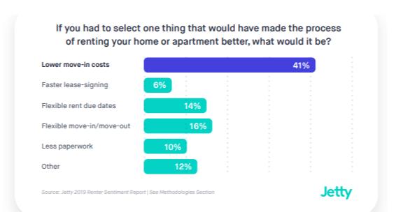 Rental Housing Deposit Alternatives Drive More Leases Survey Says