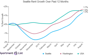 Seattle Rents Increase Again For Eighth Straight Month