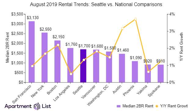 How Seattle compares to other cities nationally