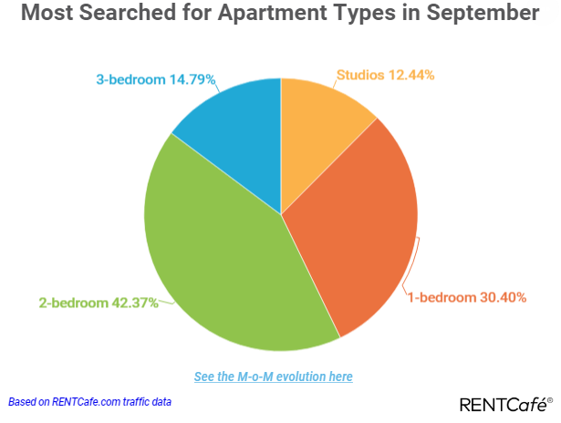 The fastest growing rents in September were in Springfield, where rental apartment prices increased by 1.0% month over month, or $11. Keizer apartments saw the second highest monthly increase, jumping by 0.7% and making them $7 more expensive than last month, while in Lake Oswego prices decreased by 3.4% ($58) compared to August.