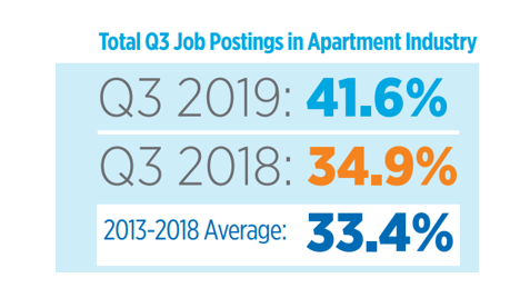 Strong Demand For Apartments Shows In Strong Demand For Apartment Jobs