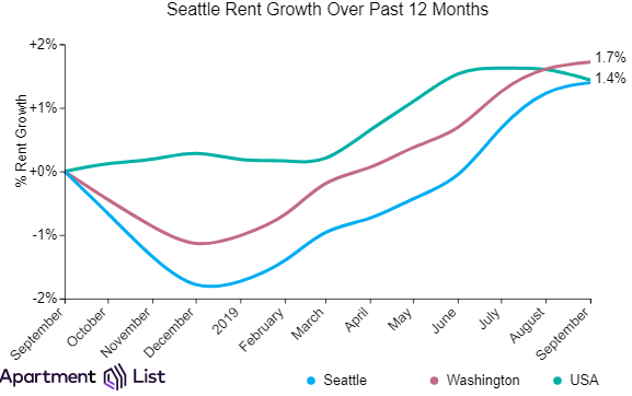 Seattle Rents Continue Upward for 9th Straight Month