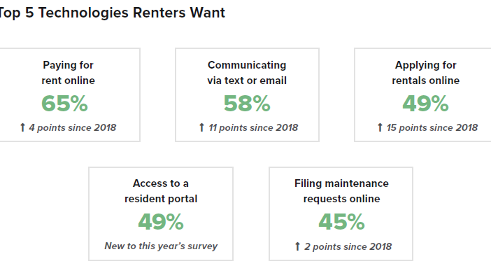 5 Top Technologies That Renters Want