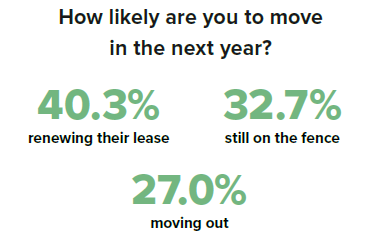 how likely are residents to move in the next year