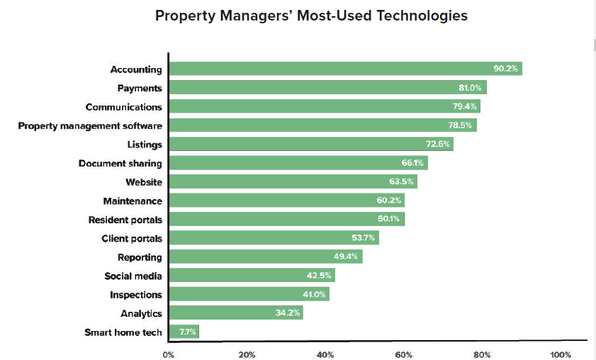 technologies property managers use