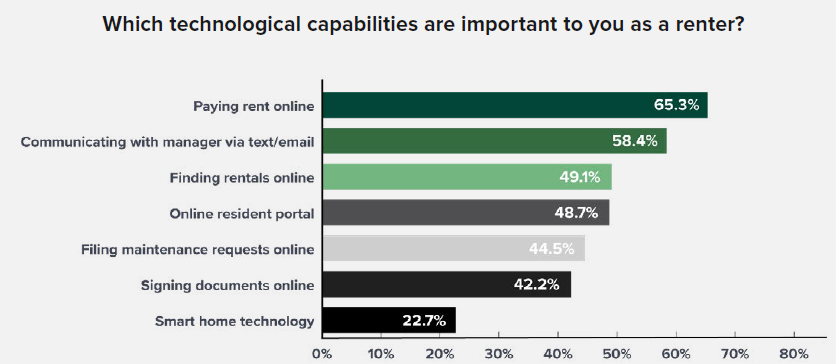 technologies renters want and capabilities