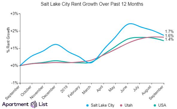Salt Lake City Rents Decline For Third Straight Month