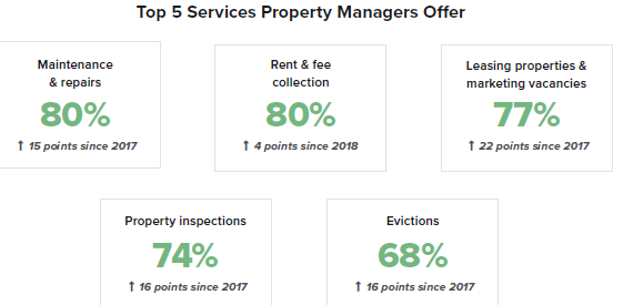 The Job of Property Management Is Changing, Survey Shows