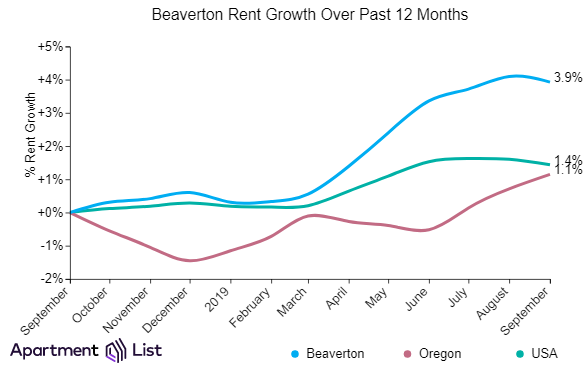 How rents have grown in Beaverton, Oregon