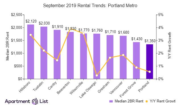 Portland and Oregon rents rising