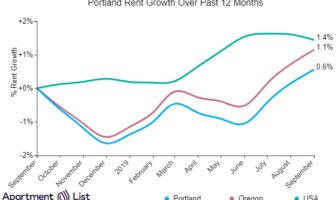 Portland Rents Continue Upward Trend for Third Straight Month