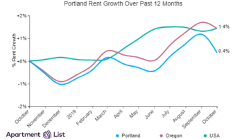 Portland Rents Decline After Three Months of Increases