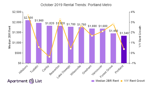 Portland Rents Declined After Three Months of Increases
