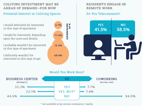 Resident Preferences Show coliving not popular, yet