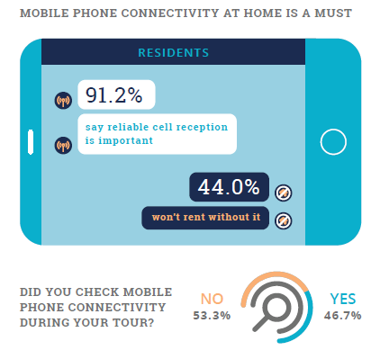 Resident Preferences Show reliable mobile phone connectivity is a must