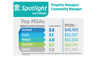 Property Manager Jobs In High Demand In Latest Jobs Report