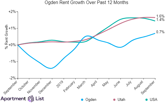 Ogden rents declined over the past month