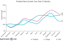 Portland Rents Decline for Second Month