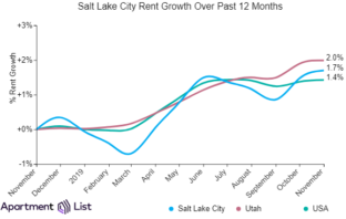 Salt Lake City Rents Up For Second Month In A Row