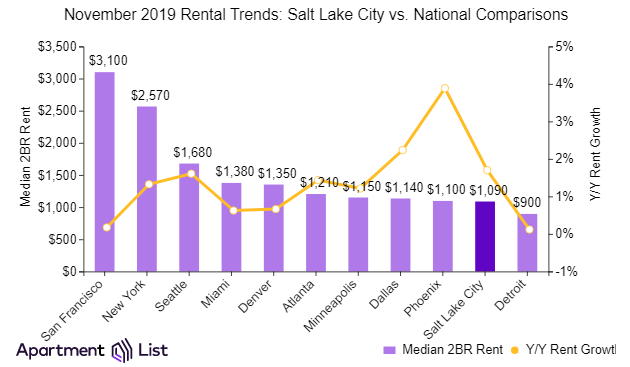 Salt Lake City more affordable than many other cities