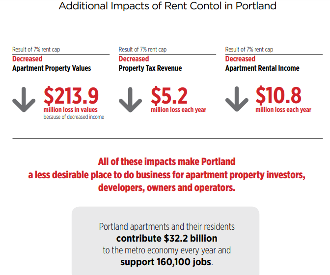 Additional impacts of the laws on rents