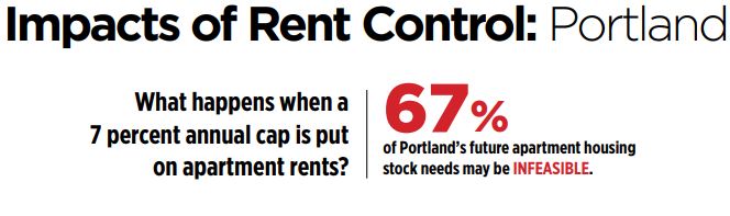 How Rent Control Limits Owner Profits and Maintenance in Portland and Seattle