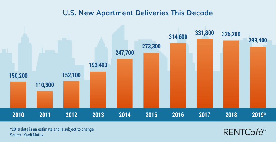 The Rental Housing Decade: 12 Trends From 2010 to 2020