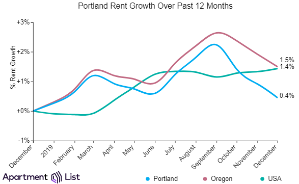 Portland Rents Continue Decline for 3rd Month