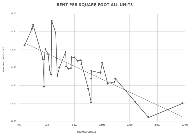 Rental Pricing Resources and Trends, by Size