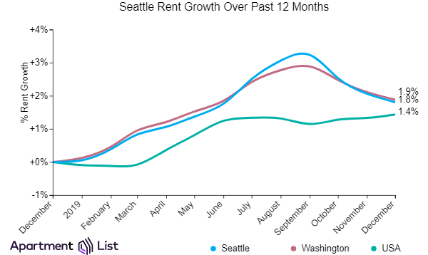 Seattle Rents Decline for Third Month While Metro Rents Continue Rising