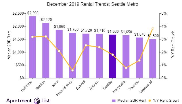 Metro Seattle trends