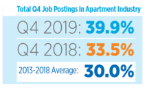 Apartment Jobs Almost 40 Percent Of Real Estate Jobs, NAA Says